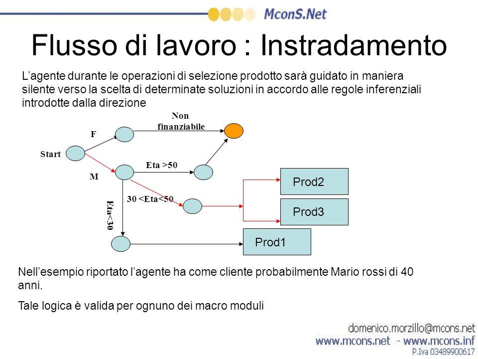 Flusso di lavoro : Instradamento Start M F 30 <Eta<50 Non finanziabile Eta >50 Eta<30 Prod1 Prod2 Prod3 Lagente durante le operazioni di selezione pro