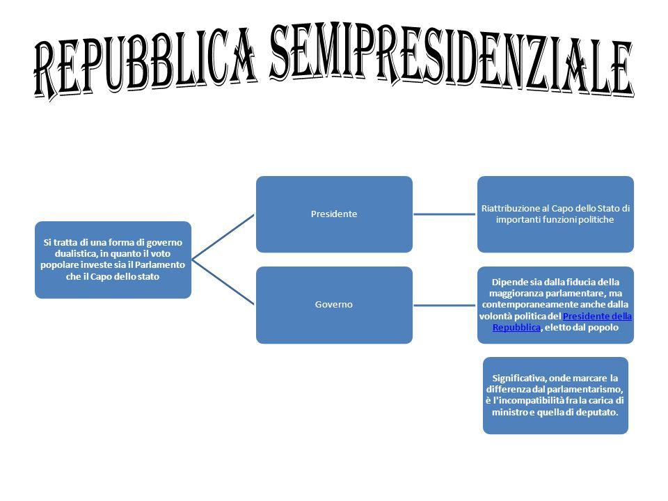 Si tratta di una forma di governo dualistica, in quanto il voto popolare investe sia il Parlamento che il Capo dello stato Presidente Riattribuzione a