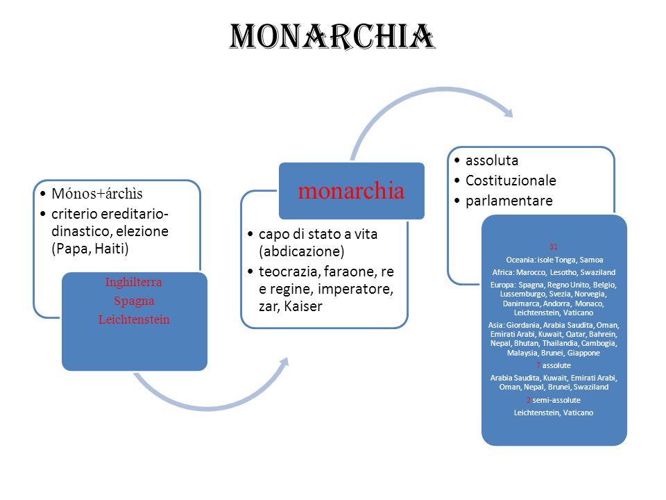 Monarchia M ónos+árchìs criterio ereditario- dinastico, elezione (Papa, Haiti) Inghilterra Spagna Leichtenstein capo di stato a vita (abdicazione) teo