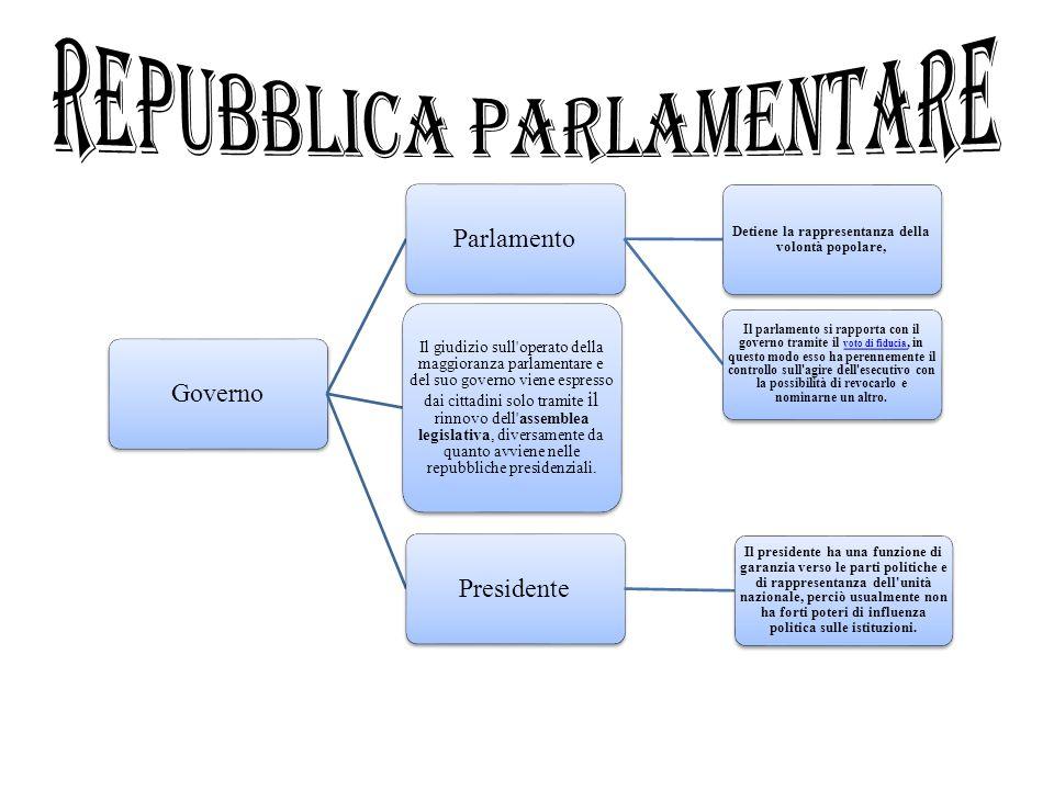 GovernoParlamento Detiene la rappresentanza della volontà popolare, Il parlamento si rapporta con il governo tramite il voto di fiducia, in questo mod