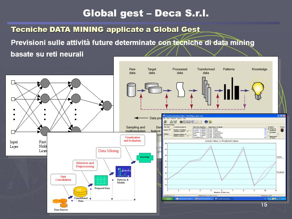 15 Tecniche DATA MINING applicate a Global Gest Previsioni sulle attività future determinate con tecniche di data mining basate su reti neurali Global gest – Deca S.r.l.