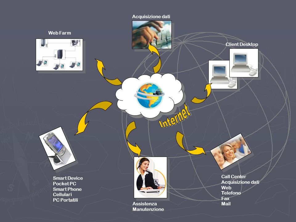 Client Desktop Web Farm Assistenza Manutenzione Call Center Acquisizione dati Web Telefono Fax Mail Smart Device Pocket PC Smart Phone Cellulari PC Portatili Acquisizione dati