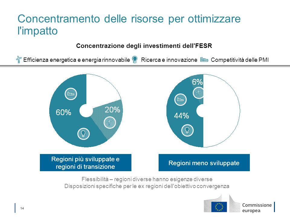 14 Regioni meno sviluppate Regioni più sviluppate e regioni di transizione Concentramento delle risorse per ottimizzare l'impatto Flessibilità – regio