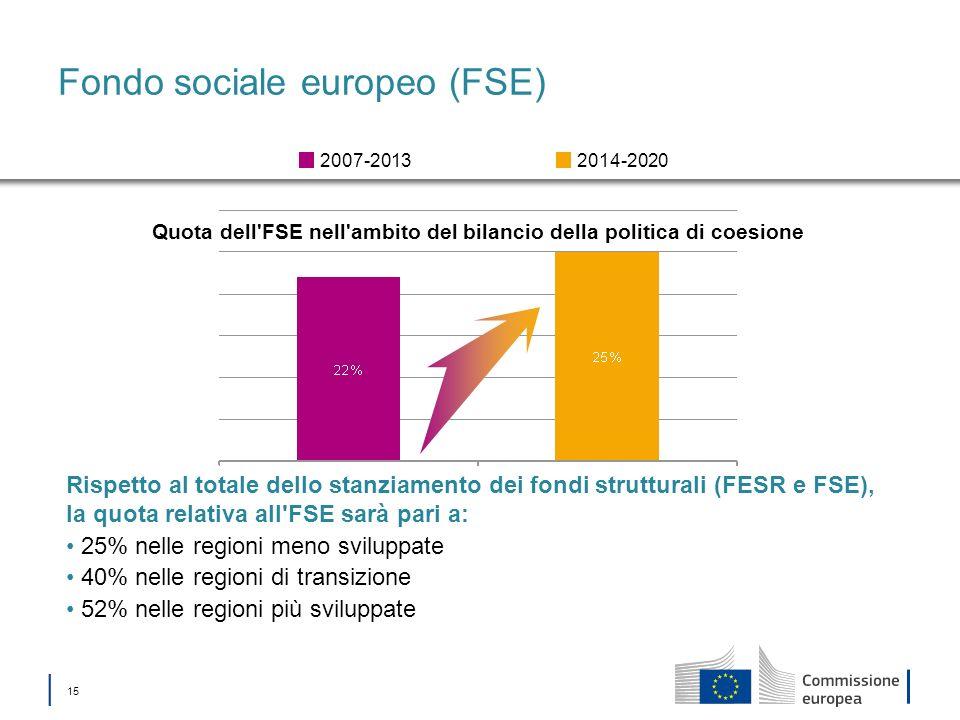 15 Fondo sociale europeo (FSE) Quota dell'FSE nell'ambito del bilancio della politica di coesione 2014-20202007-2013 Rispetto al totale dello stanziam