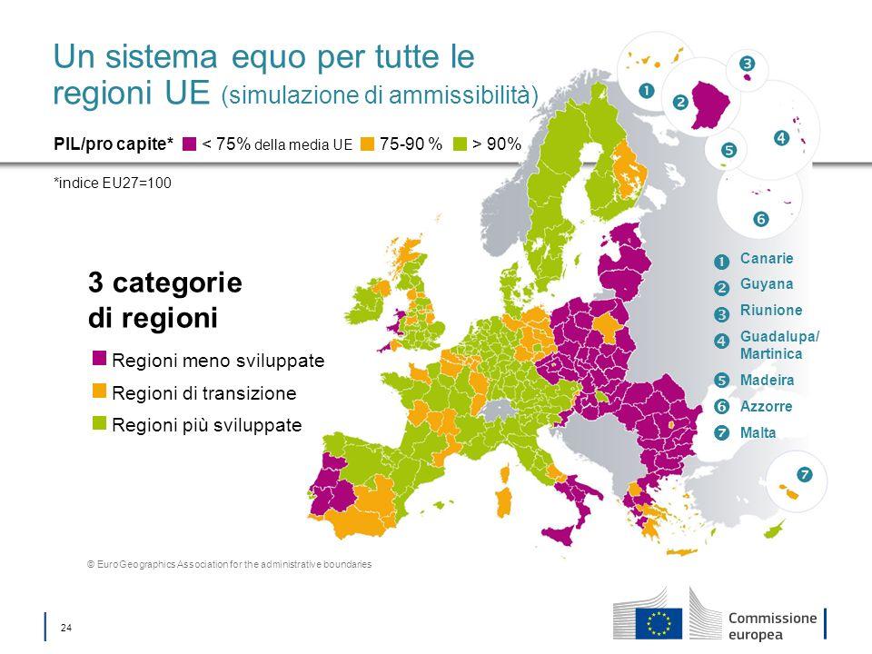24 Un sistema equo per tutte le regioni UE (simulazione di ammissibilità) 3 categorie di regioni < 75% della media UE PIL/pro capite* *indice EU27=100