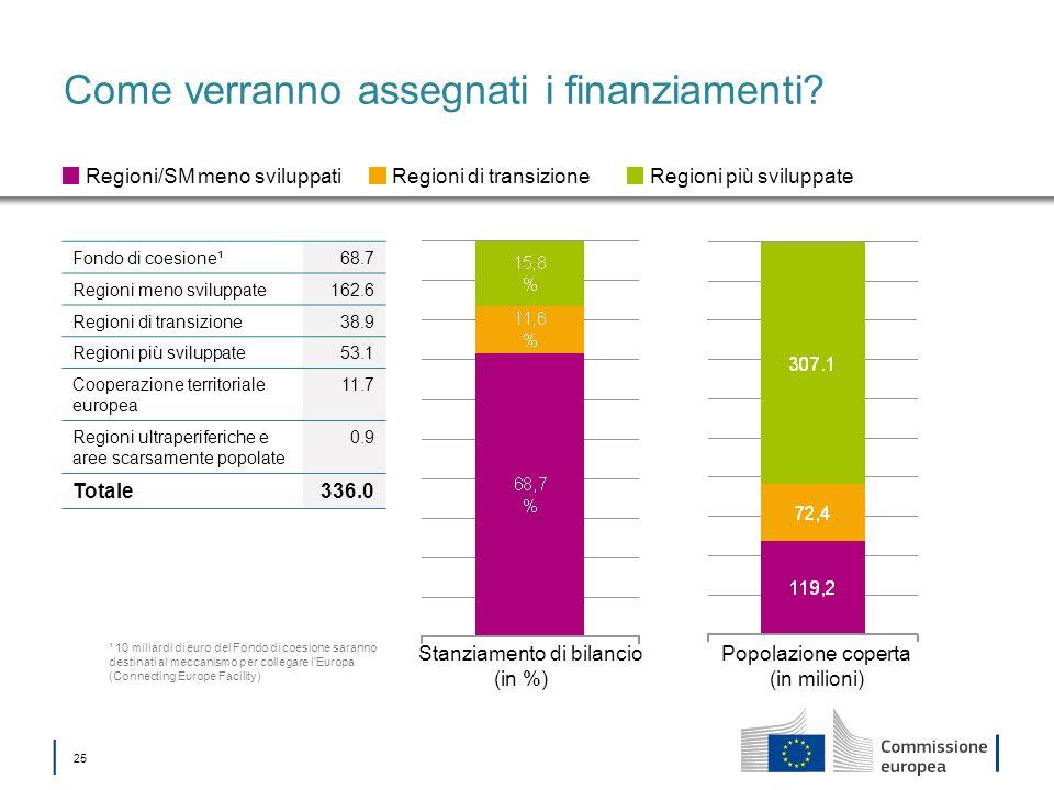 25 Come verranno assegnati i finanziamenti? Stanziamento di bilancio (in %) Popolazione coperta (in milioni) Regioni/SM meno sviluppatiRegioni di tran
