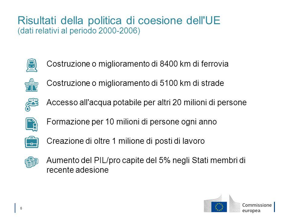 5 Risultati della politica di coesione dell'UE (dati relativi al periodo 2000-2006) Costruzione o miglioramento di 8400 km di ferrovia Costruzione o m
