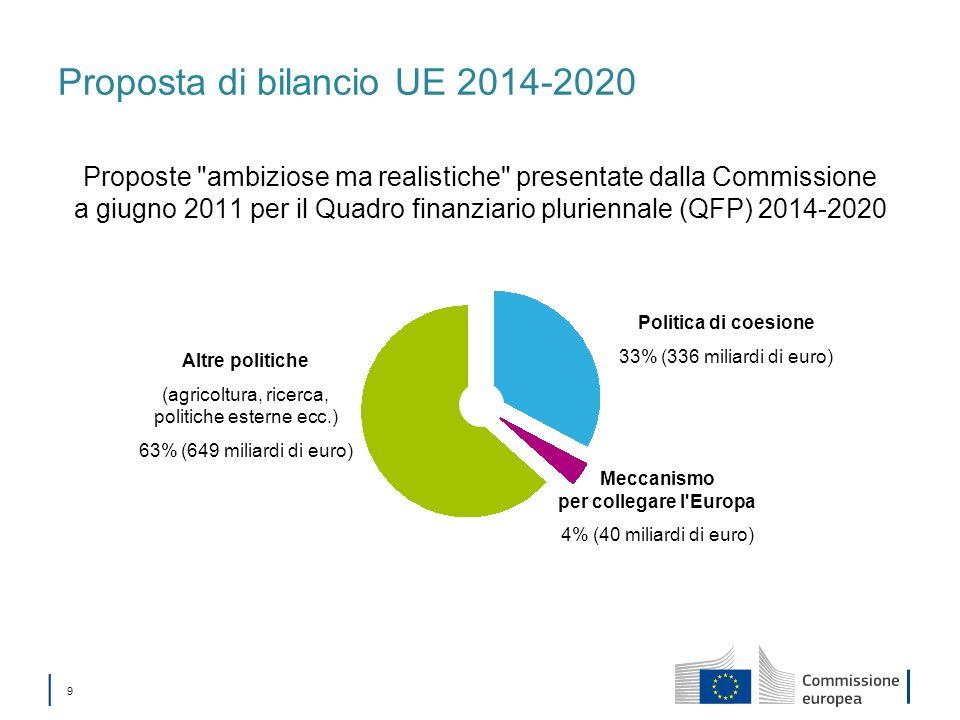 9 Proposta di bilancio UE 2014-2020 Proposte