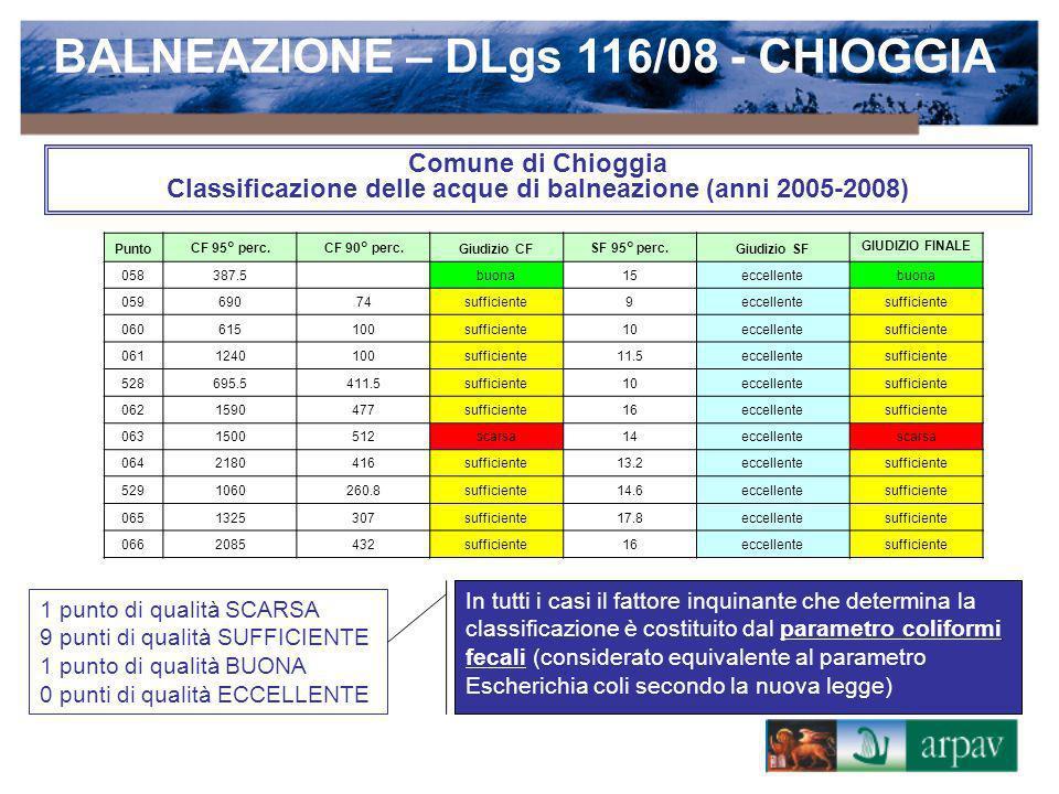 Comune di Chioggia Classificazione delle acque di balneazione (anni 2005-2008) PuntoCF 95° perc.CF 90° perc.Giudizio CFSF 95° perc.Giudizio SF GIUDIZI