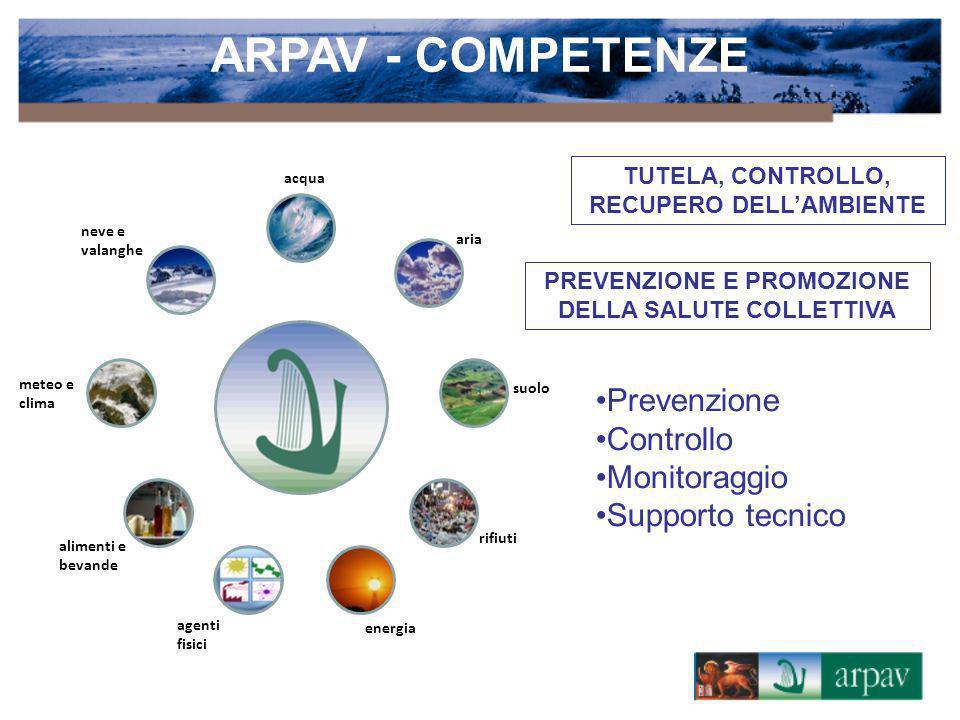 acqua aria suolo rifiuti energia alimenti e bevande neve e valanghe agenti fisici meteo e clima ARPAV - COMPETENZE Prevenzione Controllo Monitoraggio