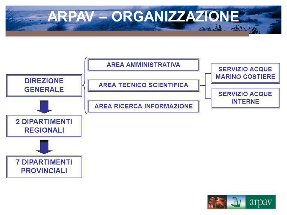 ARPAV – ORGANIZZAZIONE DIREZIONE GENERALE 2 DIPARTIMENTI REGIONALI 7 DIPARTIMENTI PROVINCIALI AREA TECNICO SCIENTIFICA AREA AMMINISTRATIVA AREA RICERC