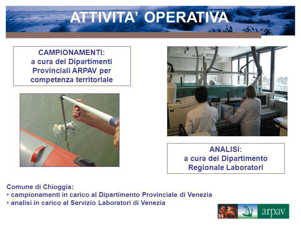 ATTIVITA OPERATIVA CAMPIONAMENTI: a cura dei Dipartimenti Provinciali ARPAV per competenza territoriale ANALISI: a cura del Dipartimento Regionale Lab