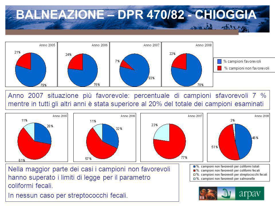 % campioni favorevoli % campioni non favorevoli Anno 2007 situazione più favorevole: percentuale di campioni sfavorevoli 7 % mentre in tutti gli altri