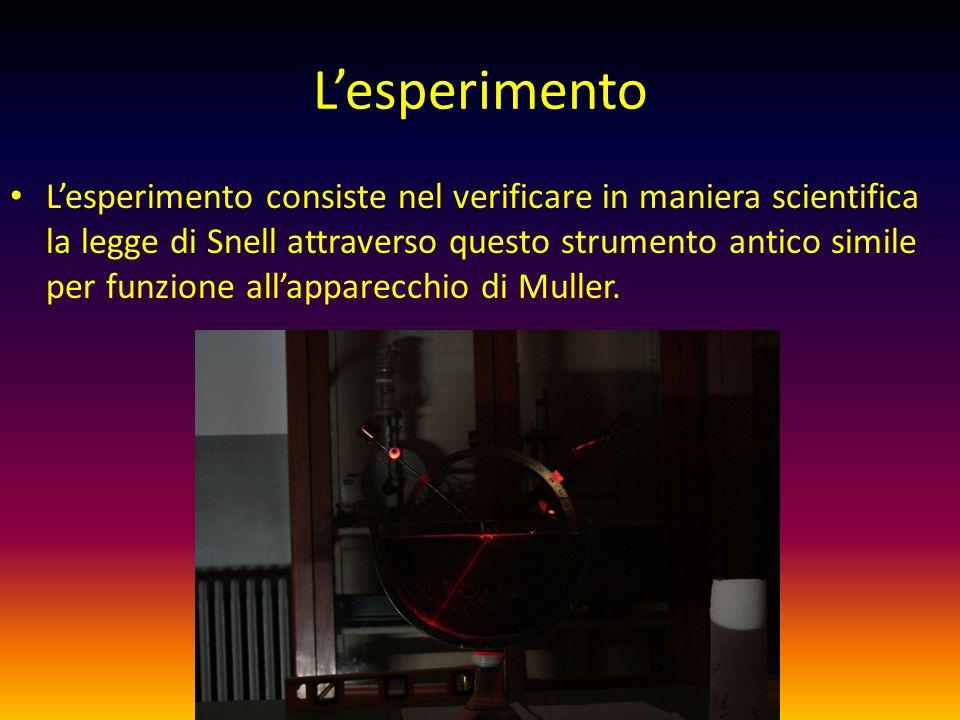 Lesperimento Lesperimento consiste nel verificare in maniera scientifica la legge di Snell attraverso questo strumento antico simile per funzione alla