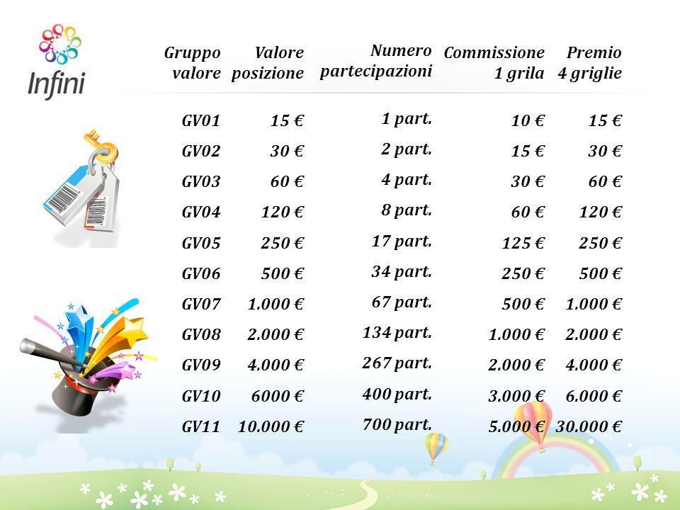 Gruppo valore GV01 GV02 GV03 GV04 GV05 GV06 GV07 GV08 GV09 GV10 GV11 Valore posizione 15 30 60 120 250 500 1.000 2.000 4.000 6000 10.000 Numero partec
