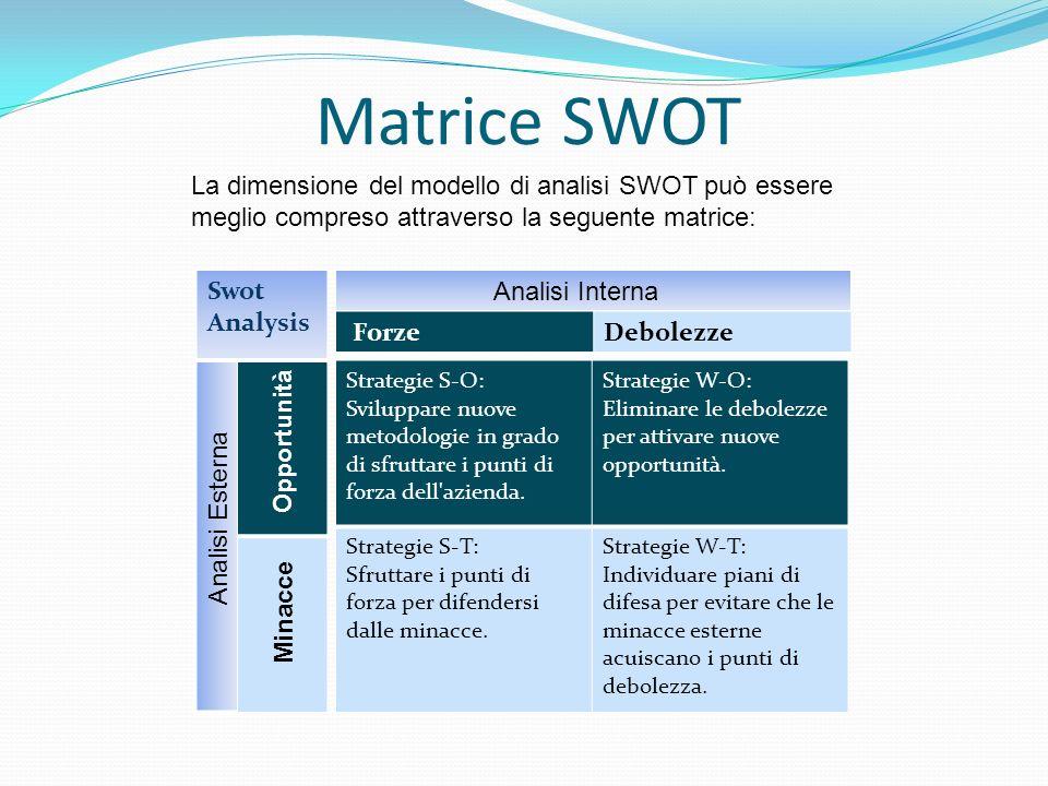 Matrice SWOT Strategie S-O: Sviluppare nuove metodologie in grado di sfruttare i punti di forza dell'azienda. Strategie W-O: Eliminare le debolezze pe