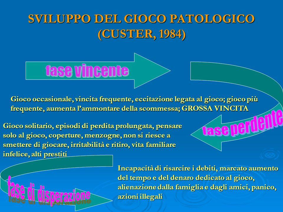 SVILUPPO DEL GIOCO PATOLOGICO (CUSTER, 1984) Gioco occasionale, vincita frequente, eccitazione legata al gioco; gioco più frequente, aumenta lammontar