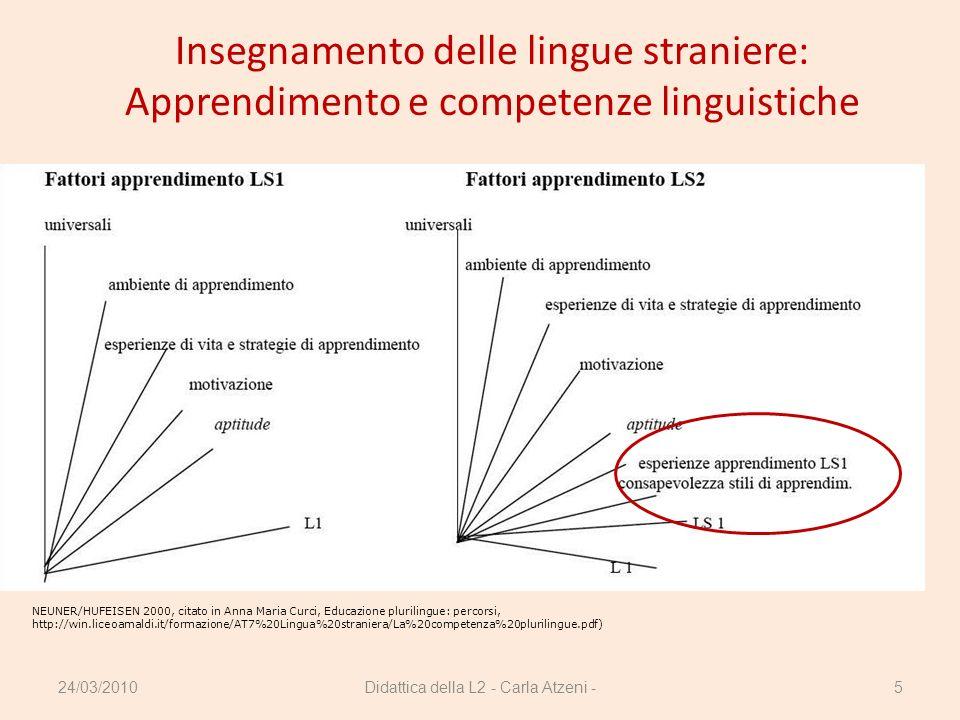 Didattica della L2 - Carla Atzeni -5 Insegnamento delle lingue straniere: Apprendimento e competenze linguistiche NEUNER/HUFEISEN 2000, citato in Anna