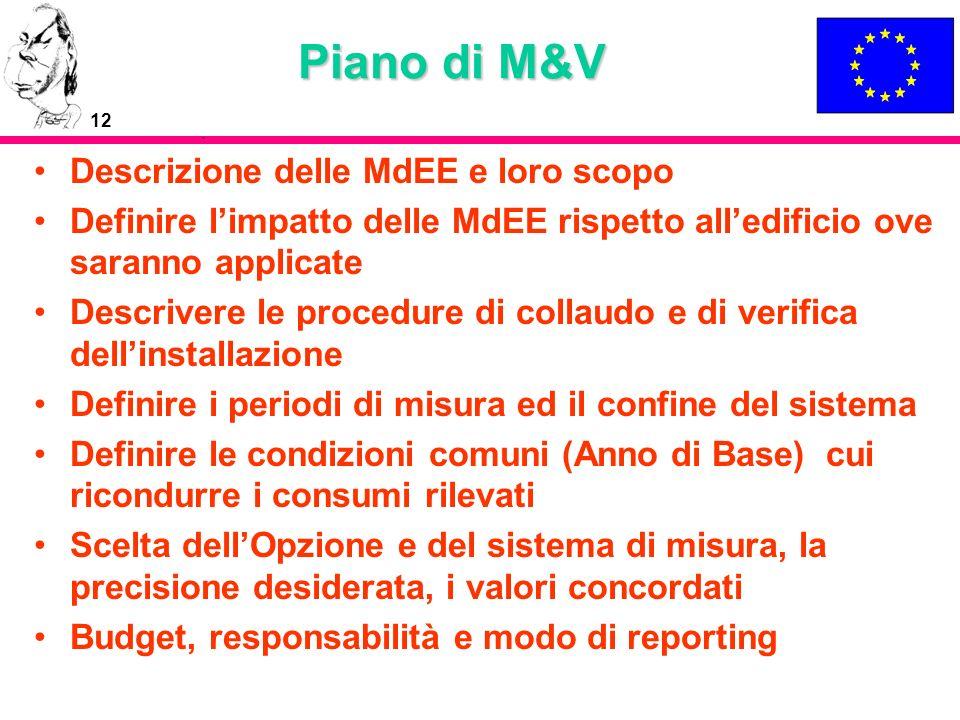 12 Piano di M&V Descrizione delle MdEE e loro scopo Definire limpatto delle MdEE rispetto alledificio ove saranno applicate Descrivere le procedure di