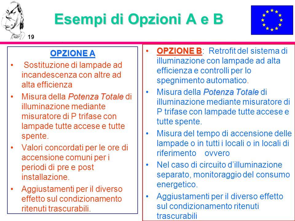 19 Esempi di Opzioni A e B OPZIONE A Sostituzione di lampade ad incandescenza con altre ad alta efficienza Potenza TotaleMisura della Potenza Totale d