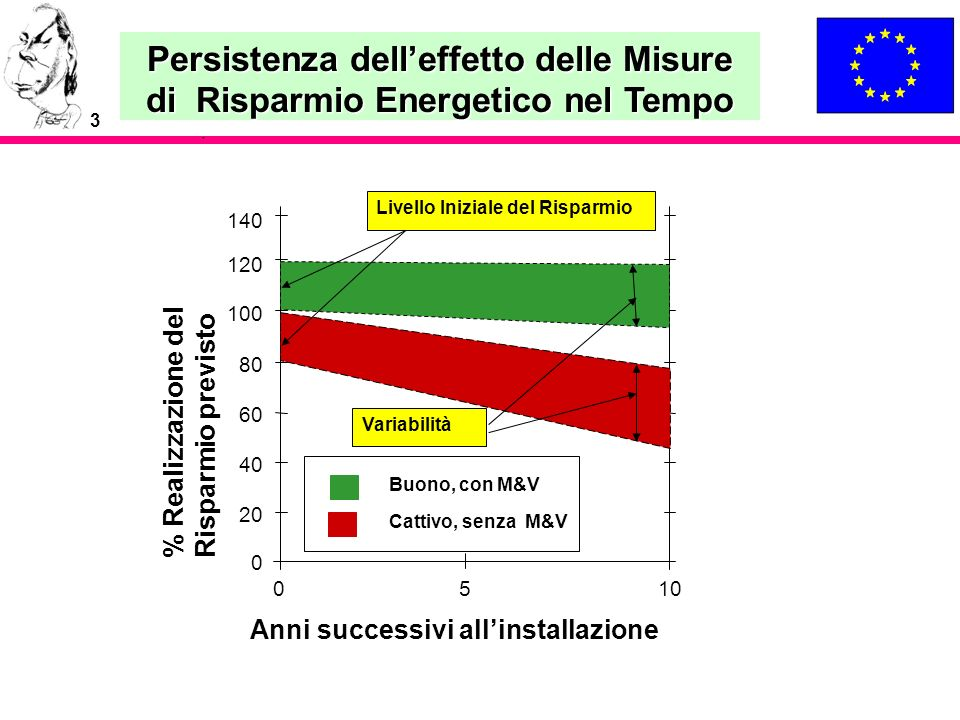3 Buono, con M&V Cattivo, senza M&V Persistenza delleffetto delle Misure di Risparmio Energetico nel Tempo 120 100 80 60 40 20 0 0510 % Realizzazione
