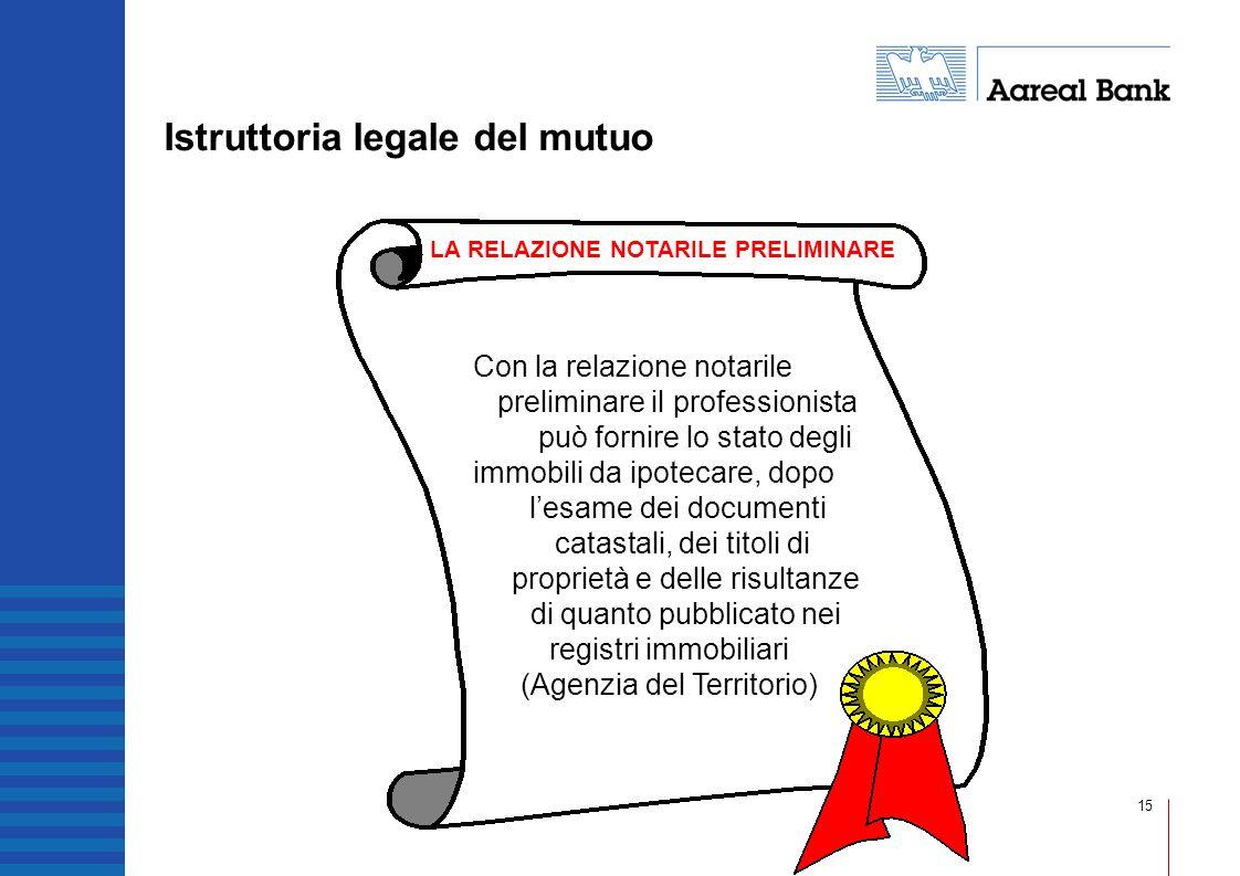 15 Istruttoria legale del mutuo Con la relazione notarile preliminare il professionista può fornire lo stato degli immobili da ipotecare, dopo lesame