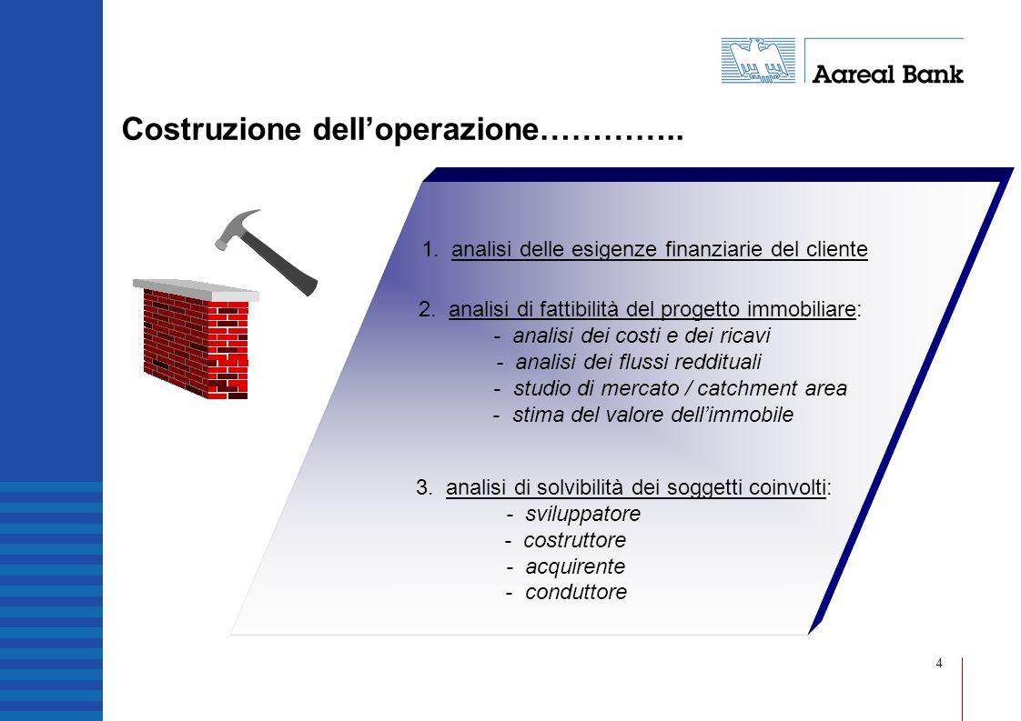 4 Costruzione delloperazione………….. 1. analisi delle esigenze finanziarie del cliente 2. analisi di fattibilità del progetto immobiliare: - analisi dei