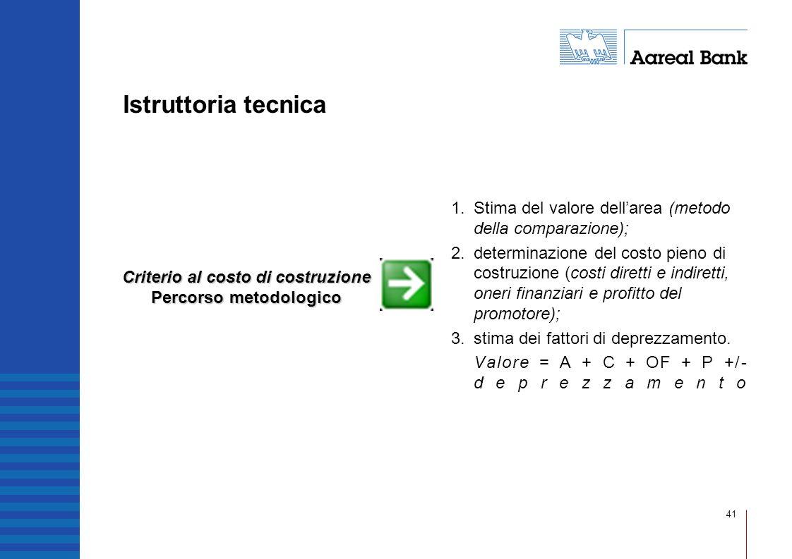 41 Istruttoria tecnica Criterio al costo di costruzione Percorso metodologico 1. Stima del valore dellarea (metodo della comparazione); 2. determinazi