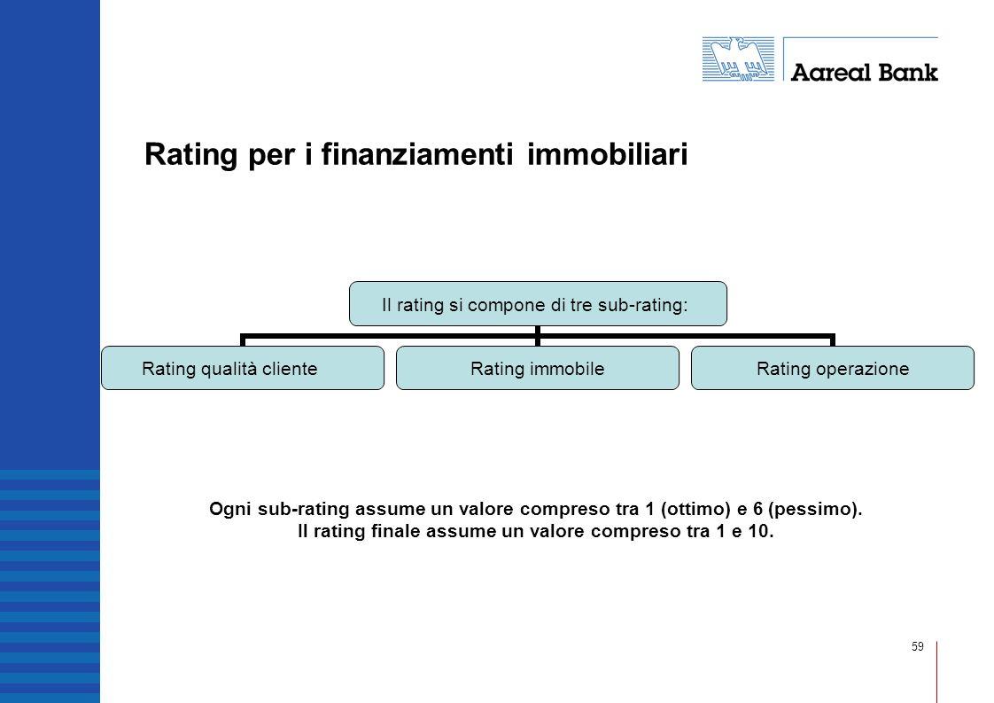 59 Rating per i finanziamenti immobiliari Il rating si compone di tre sub-rating: Rating qualità cliente Rating immobile Rating operazione Ogni sub-ra