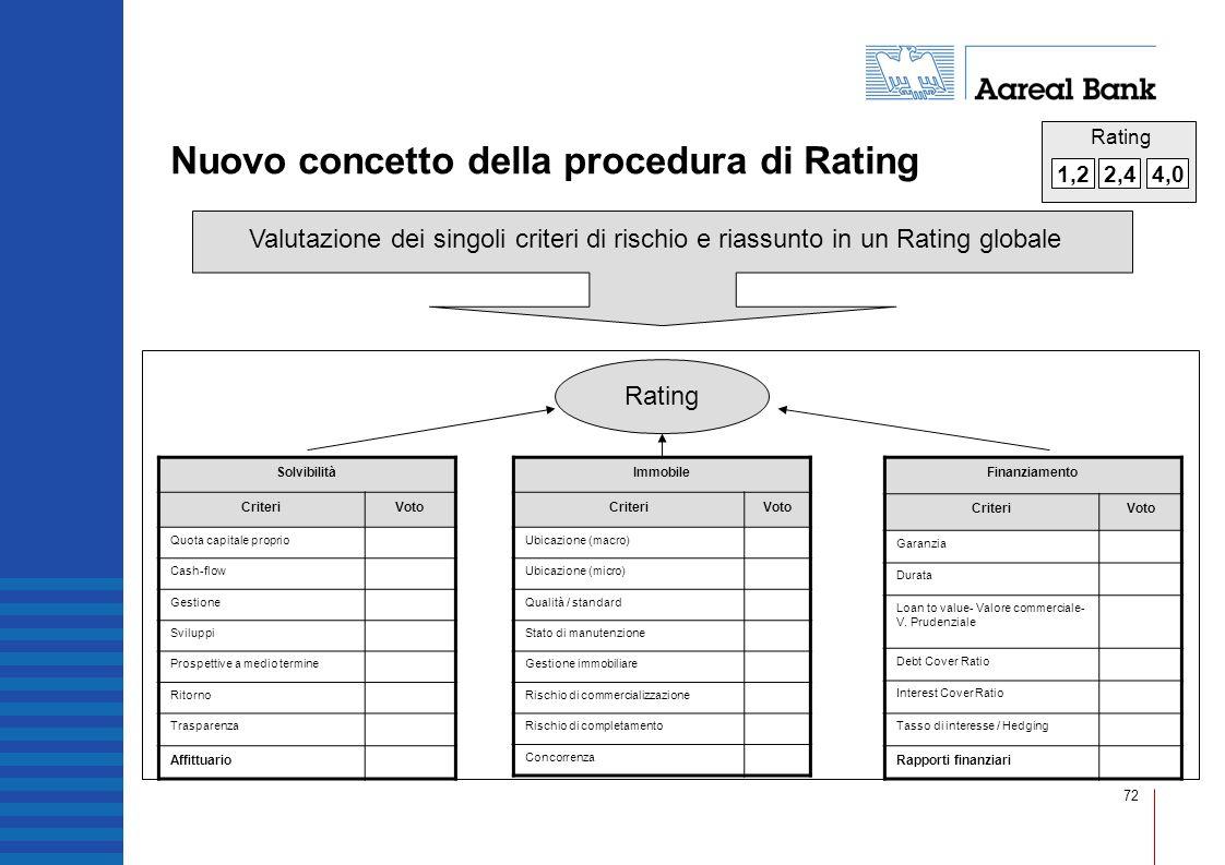 72 Nuovo concetto della procedura di Rating Valutazione dei singoli criteri di rischio e riassunto in un Rating globale Rating Solvibilità CriteriVoto