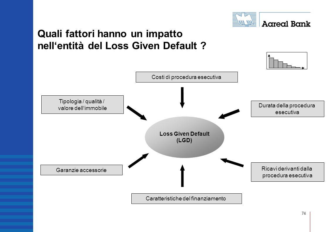 74 Quali fattori hanno un impatto nellentità del Loss Given Default ? Loss Given Default (LGD) Costi di procedura esecutiva Durata della procedura ese