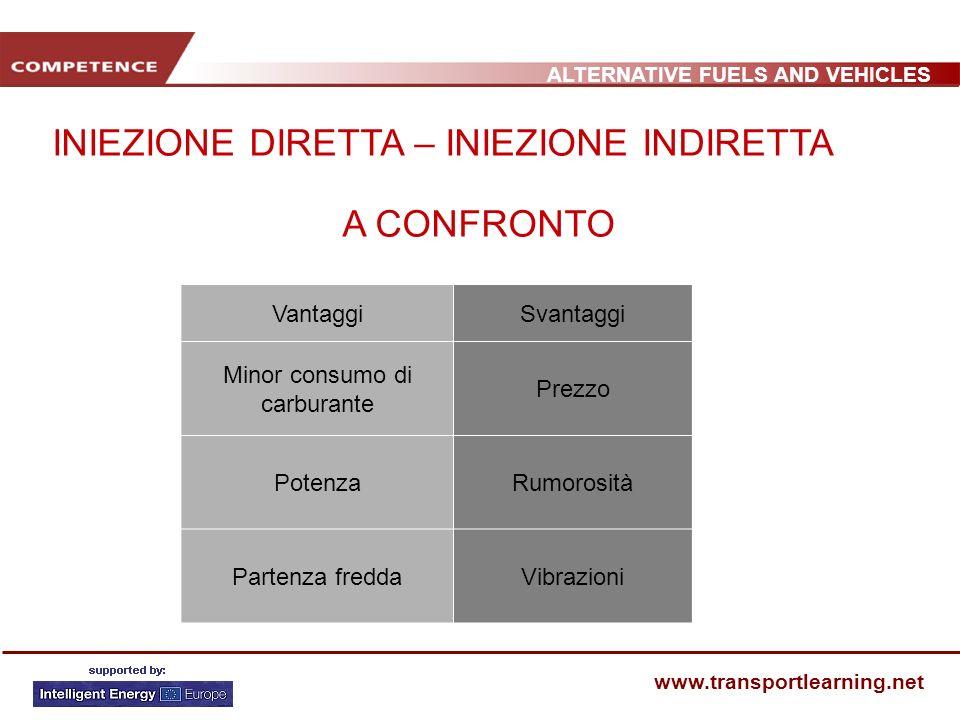 ALTERNATIVE FUELS AND VEHICLES www.transportlearning.net VantaggiSvantaggi Minor consumo di carburante Prezzo PotenzaRumorosità Partenza freddaVibrazi