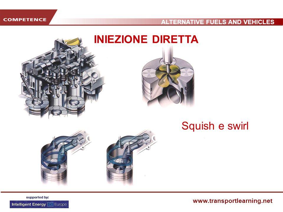 ALTERNATIVE FUELS AND VEHICLES www.transportlearning.net Squish e swirl INIEZIONE DIRETTA