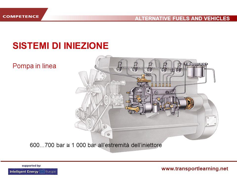 ALTERNATIVE FUELS AND VEHICLES www.transportlearning.net SISTEMI DI INIEZIONE Pompa in linea 600...700 bar 1 000 bar allestremità delliniettore