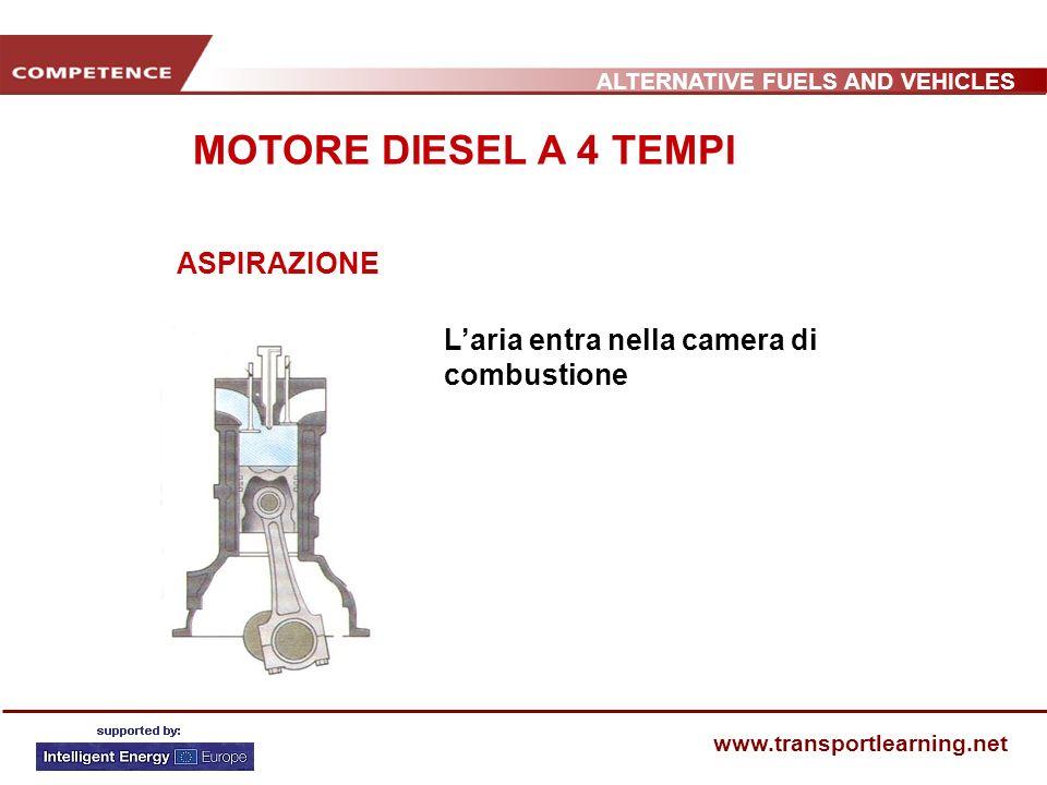 ALTERNATIVE FUELS AND VEHICLES www.transportlearning.net MOTORE DIESEL A 4 TEMPI ASPIRAZIONE Laria entra nella camera di combustione