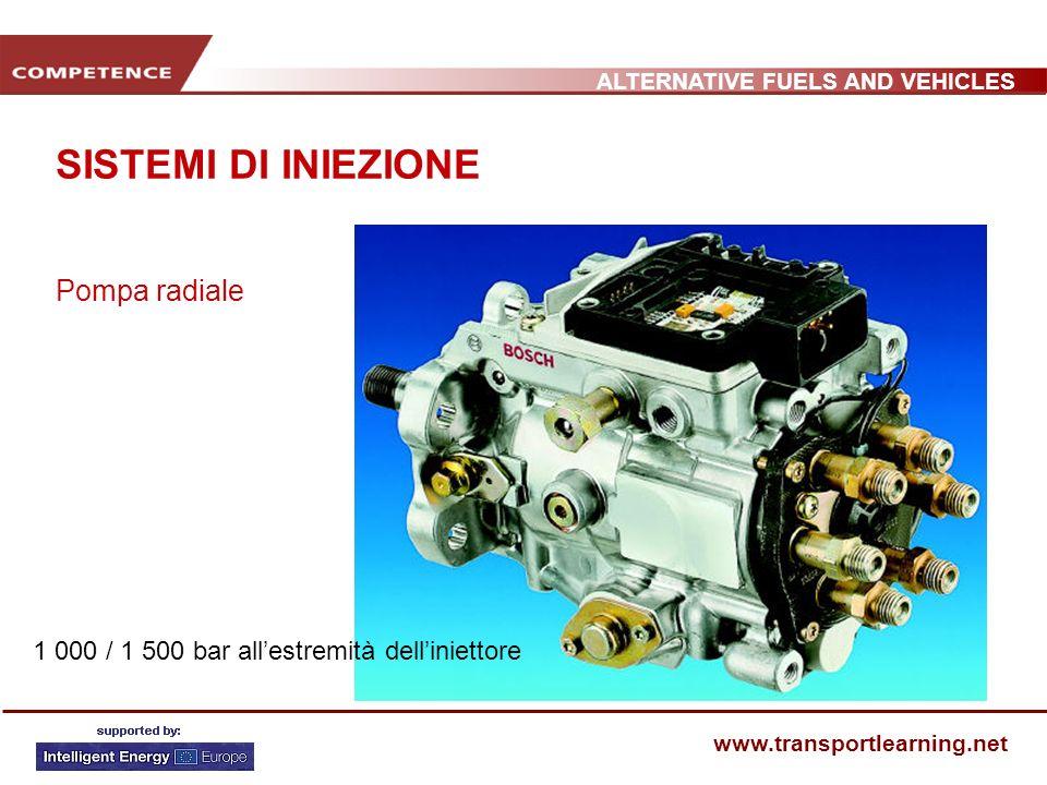 ALTERNATIVE FUELS AND VEHICLES www.transportlearning.net SISTEMI DI INIEZIONE Pompa radiale 1 000 / 1 500 bar allestremità delliniettore