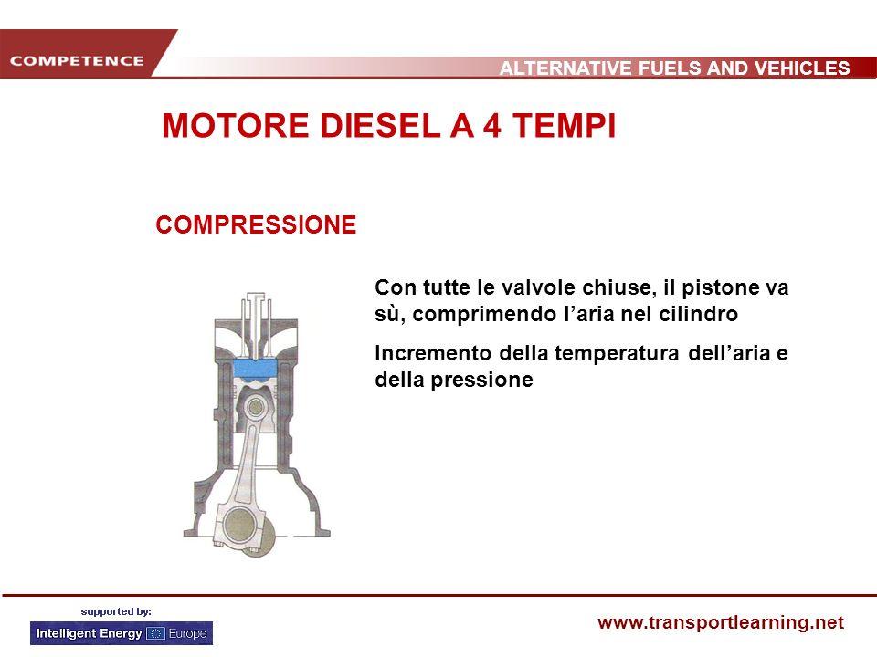 ALTERNATIVE FUELS AND VEHICLES www.transportlearning.net COMPRESSIONE Con tutte le valvole chiuse, il pistone va sù, comprimendo laria nel cilindro In