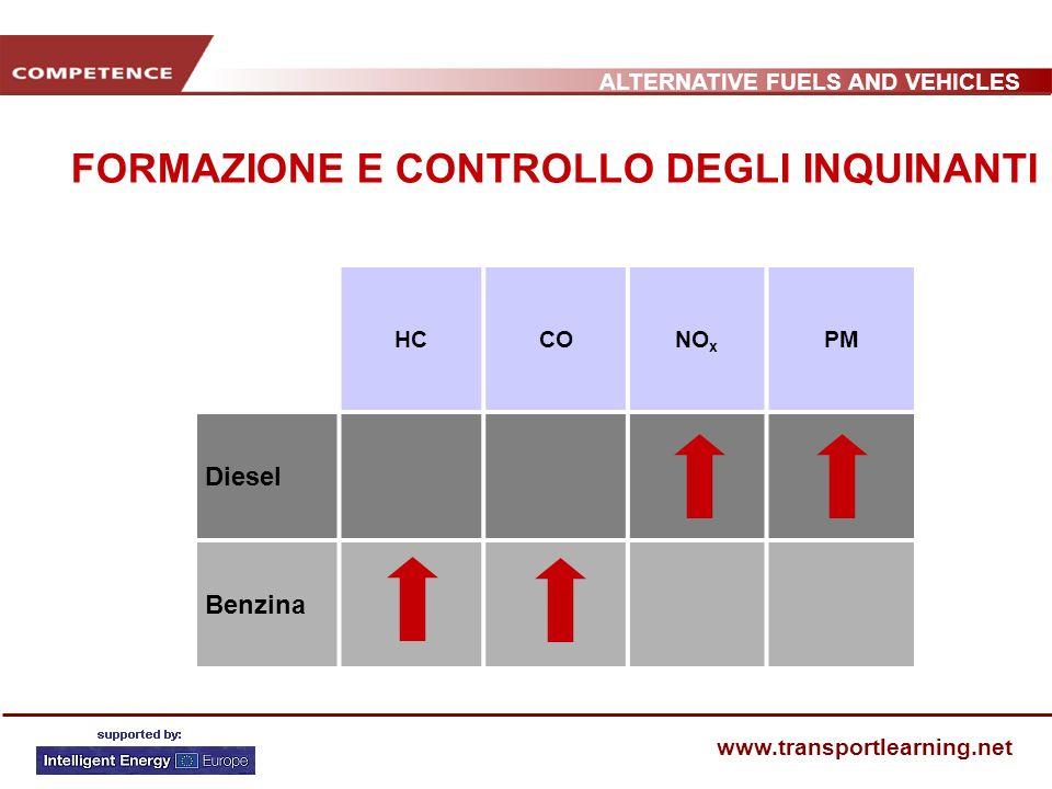 ALTERNATIVE FUELS AND VEHICLES www.transportlearning.net HCCONO x PM Diesel Benzina FORMAZIONE E CONTROLLO DEGLI INQUINANTI