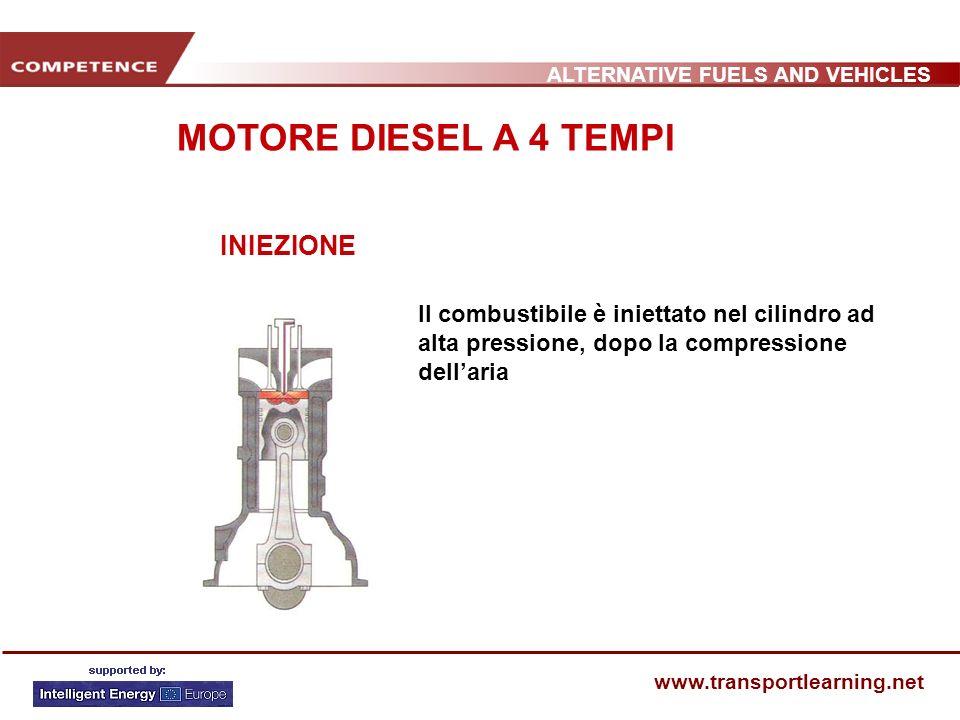 ALTERNATIVE FUELS AND VEHICLES www.transportlearning.net INIEZIONE Il combustibile è iniettato nel cilindro ad alta pressione, dopo la compressione de