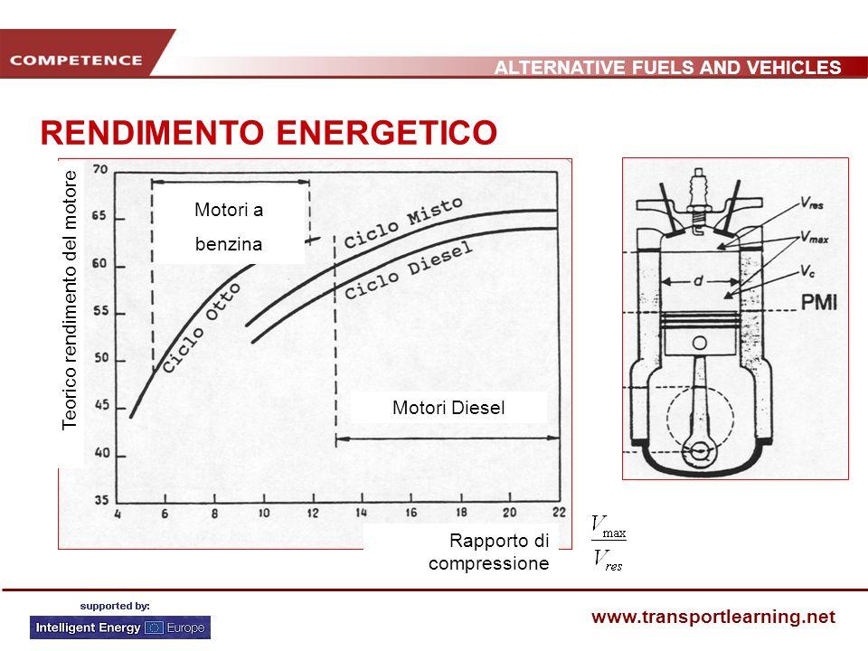 ALTERNATIVE FUELS AND VEHICLES www.transportlearning.net RENDIMENTO ENERGETICO Rapporto di compressione Teorico rendimento del motore Motori Diesel Mo