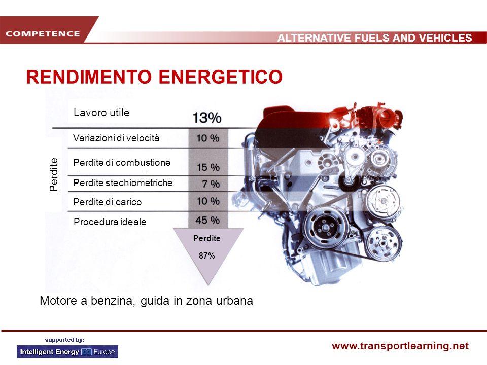 ALTERNATIVE FUELS AND VEHICLES www.transportlearning.net RENDIMENTO ENERGETICO Lavoro utile Procedura ideale Perdite stechiometriche Perdite di combus