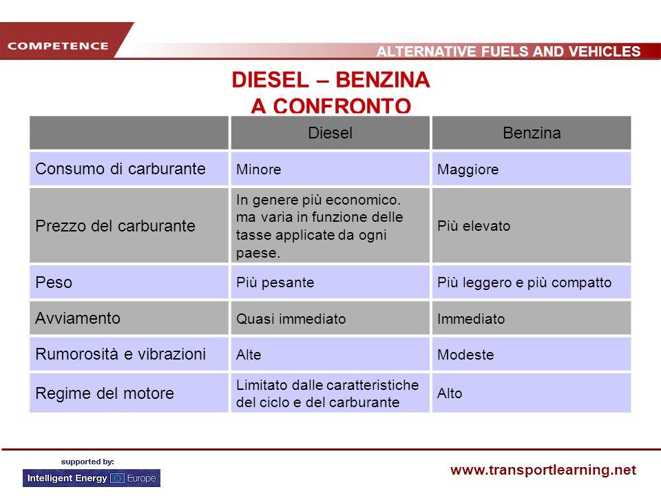 ALTERNATIVE FUELS AND VEHICLES www.transportlearning.net DIESEL – BENZINA A CONFRONTO DieselBenzina Consumo di carburante MinoreMaggiore Prezzo del ca