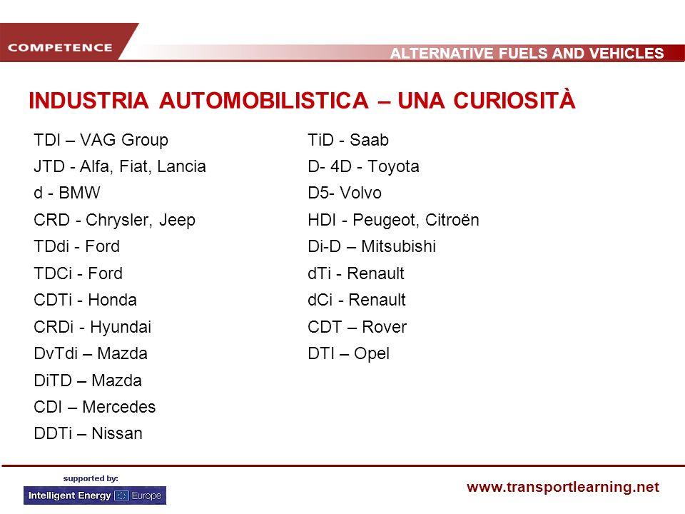 ALTERNATIVE FUELS AND VEHICLES www.transportlearning.net INDUSTRIA AUTOMOBILISTICA – UNA CURIOSITÀ TDI – VAG GroupTiD - Saab JTD - Alfa, Fiat, LanciaD