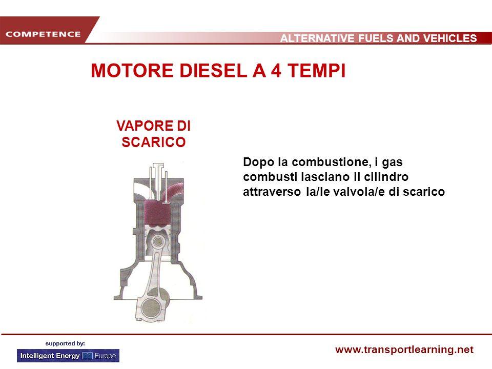 ALTERNATIVE FUELS AND VEHICLES www.transportlearning.net VAPORE DI SCARICO Dopo la combustione, i gas combusti lasciano il cilindro attraverso la/le v