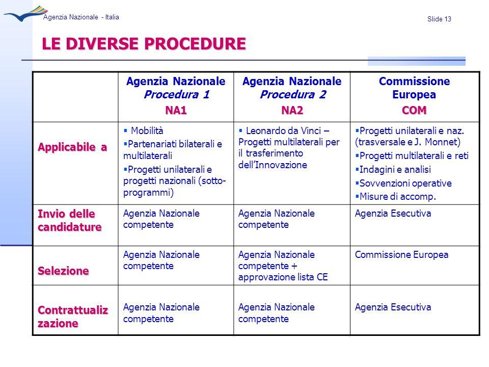 Slide 13 Agenzia Nazionale - Italia LE DIVERSE PROCEDURE Agenzia Nazionale Procedura 1NA1 Agenzia Nazionale Procedura 2NA2 Commissione EuropeaCOM Appl