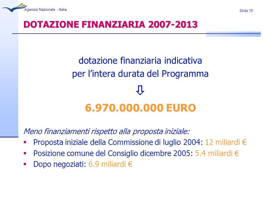Slide 15 Agenzia Nazionale - Italia DOTAZIONE FINANZIARIA 2007-2013 dotazione finanziaria indicativa per lintera durata del Programma 6.970.000.000 EU
