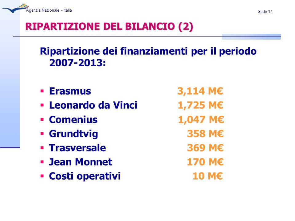 Slide 17 Agenzia Nazionale - Italia RIPARTIZIONE DEL BILANCIO (2) Ripartizione dei finanziamenti per il periodo 2007-2013: Erasmus 3,114 M Leonardo da