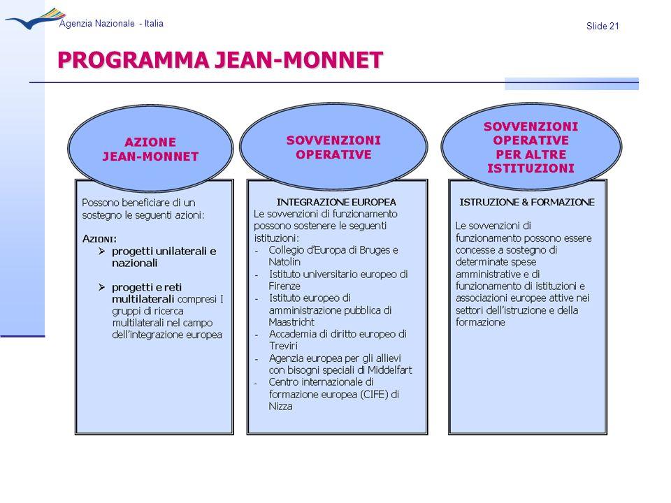 Slide 21 Agenzia Nazionale - Italia PROGRAMMA JEAN-MONNET