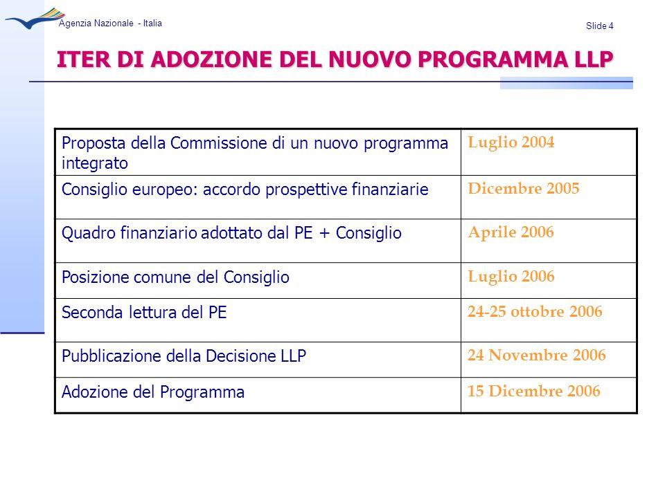 Slide 15 Agenzia Nazionale - Italia DOTAZIONE FINANZIARIA 2007-2013 dotazione finanziaria indicativa per lintera durata del Programma 6.970.000.000 EURO Meno finanziamenti rispetto alla proposta iniziale: Proposta iniziale della Commissione di luglio 2004: 12 miliardi Posizione comune del Consiglio dicembre 2005: 5.4 miliardi Dopo negoziati: 6.9 miliardi