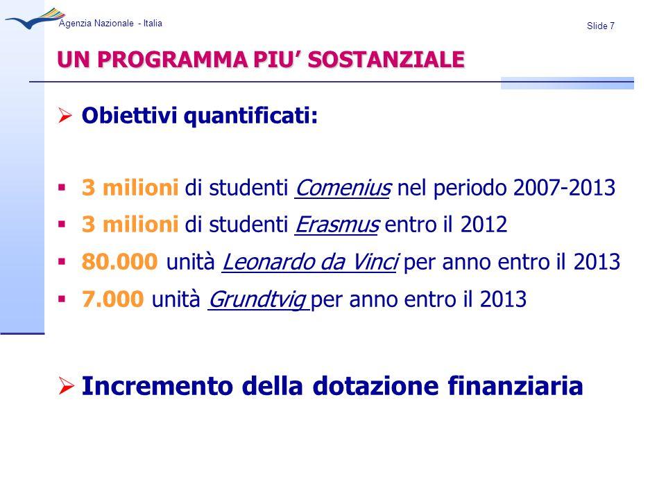 Slide 18 Agenzia Nazionale - Italia QUOTE DI FINAZIAMENTO DESTINATE ALLA MOBILITA Quote minime di finanziamento di ogni singolo sotto-programma destinate alalle azioni di Mobilità: Erasmus 80% Leonardo da Vinci 60% Comenius 80% Grundtvig 55%